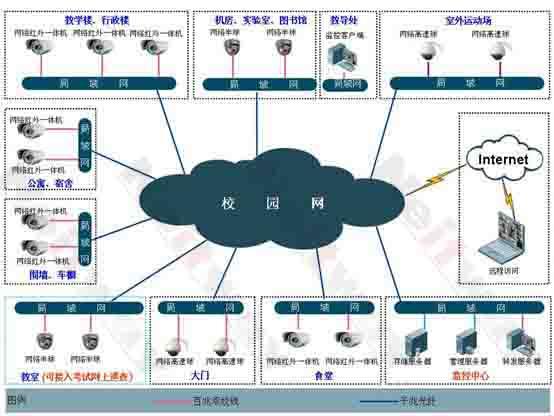 校园校园网络视频监控系统拓扑图图片
